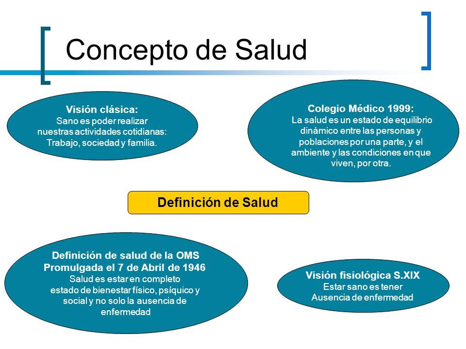 Definición de salud de la OMS Visión fisiológica S.XIX