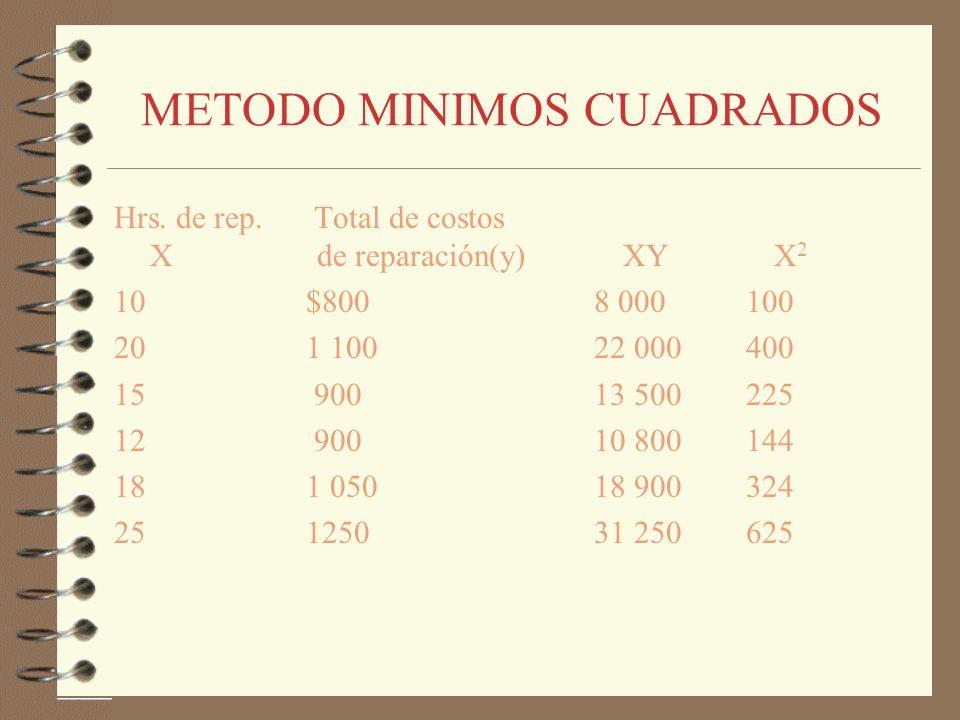 METODO MINIMOS CUADRADOS