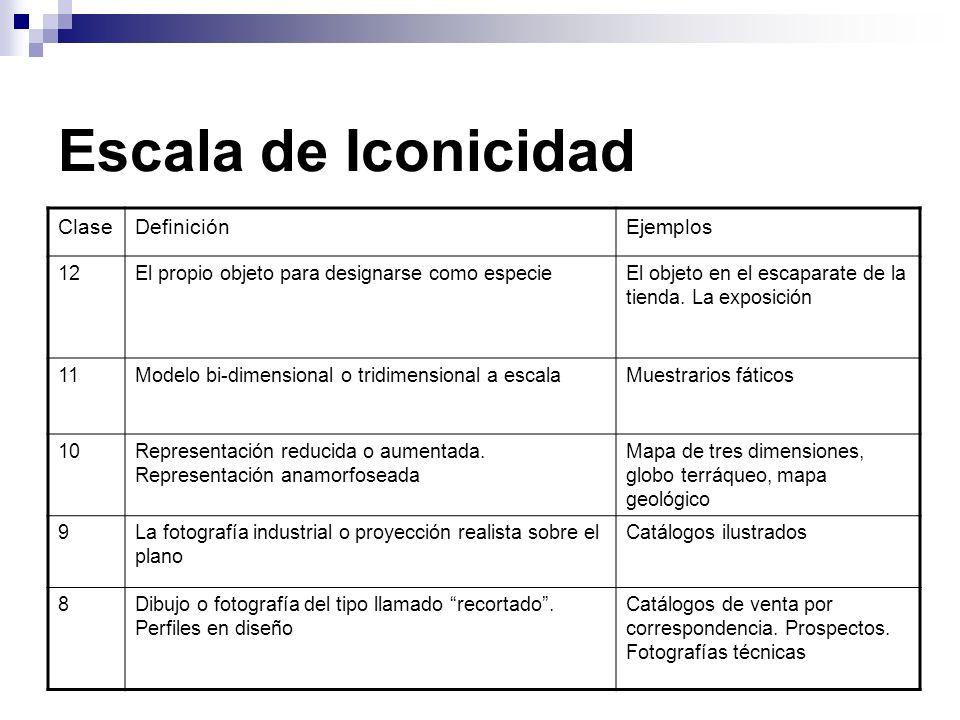 Escala de Iconicidad Clase Definición Ejemplos 12