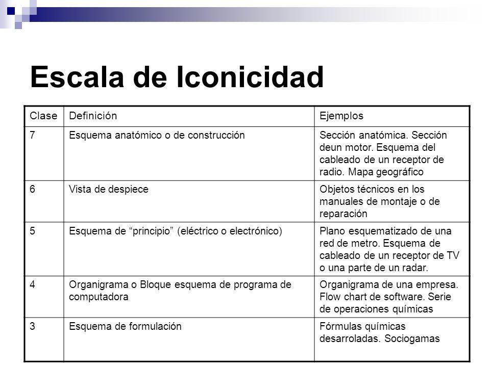 Escala de Iconicidad Clase Definición Ejemplos 7