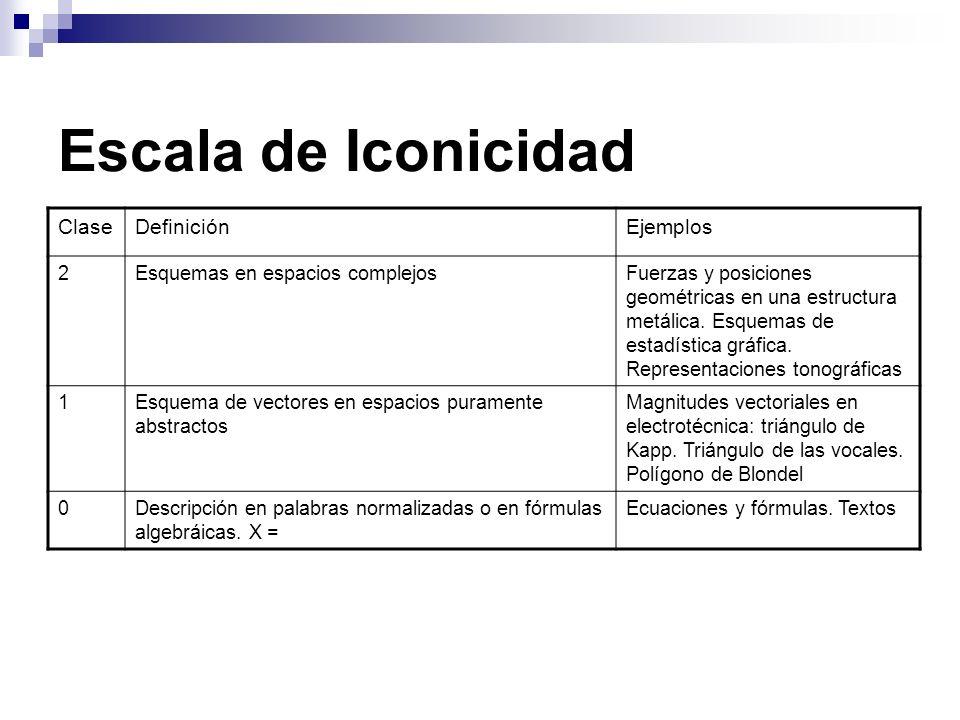 Escala de Iconicidad Clase Definición Ejemplos 2