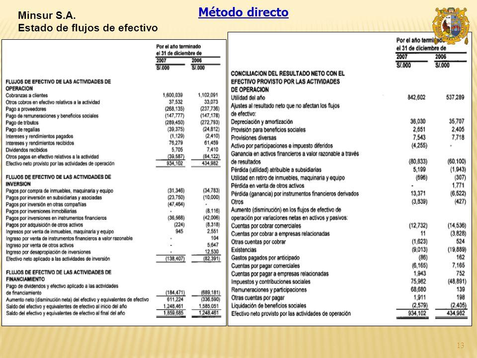 Método directo Minsur S.A. Estado de flujos de efectivo