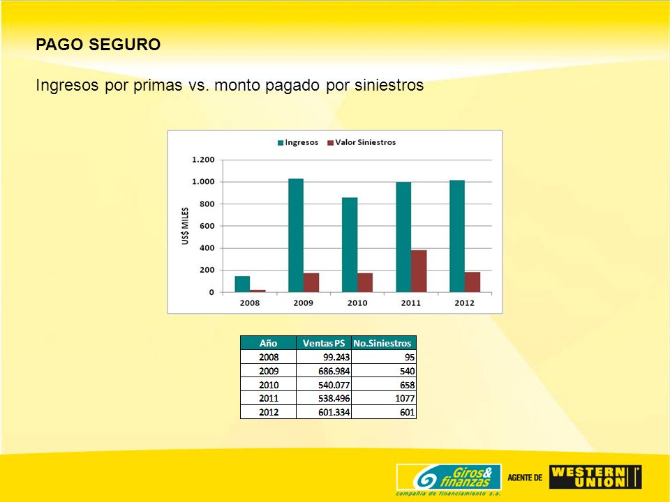 PAGO SEGURO Ingresos por primas vs. monto pagado por siniestros