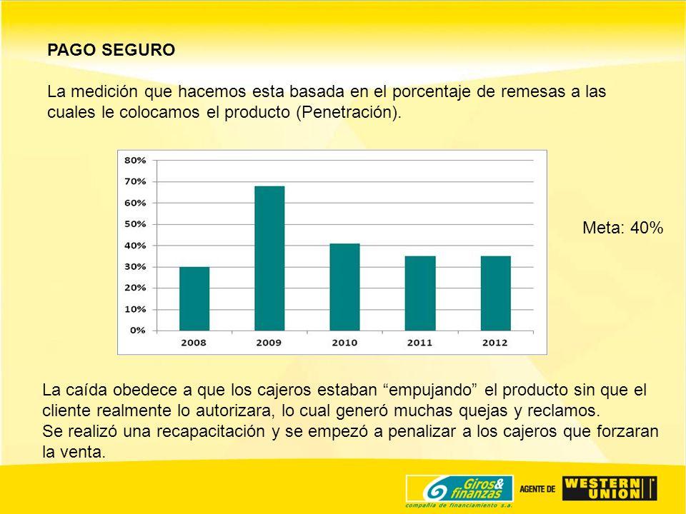 PAGO SEGURO La medición que hacemos esta basada en el porcentaje de remesas a las cuales le colocamos el producto (Penetración).