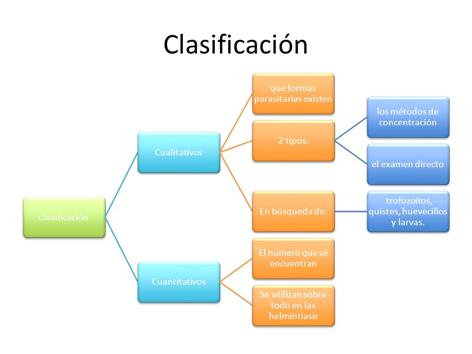 Clasificación Clasificación Cualitativos