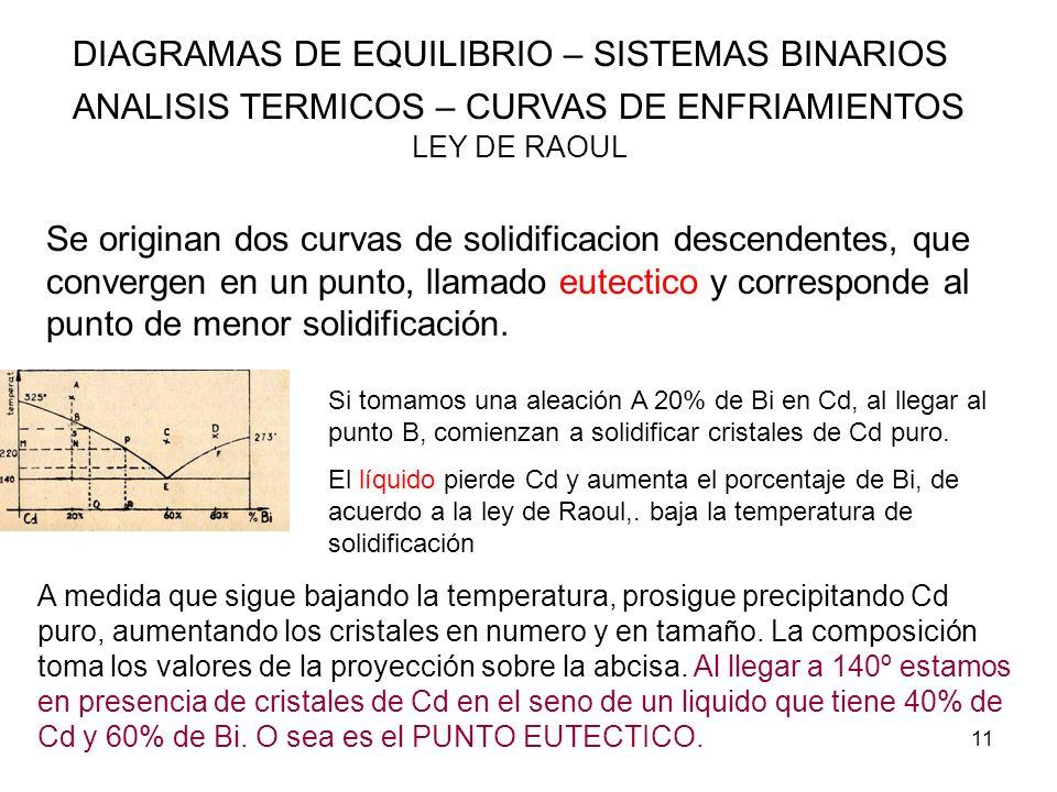 DIAGRAMAS DE EQUILIBRIO – SISTEMAS BINARIOS