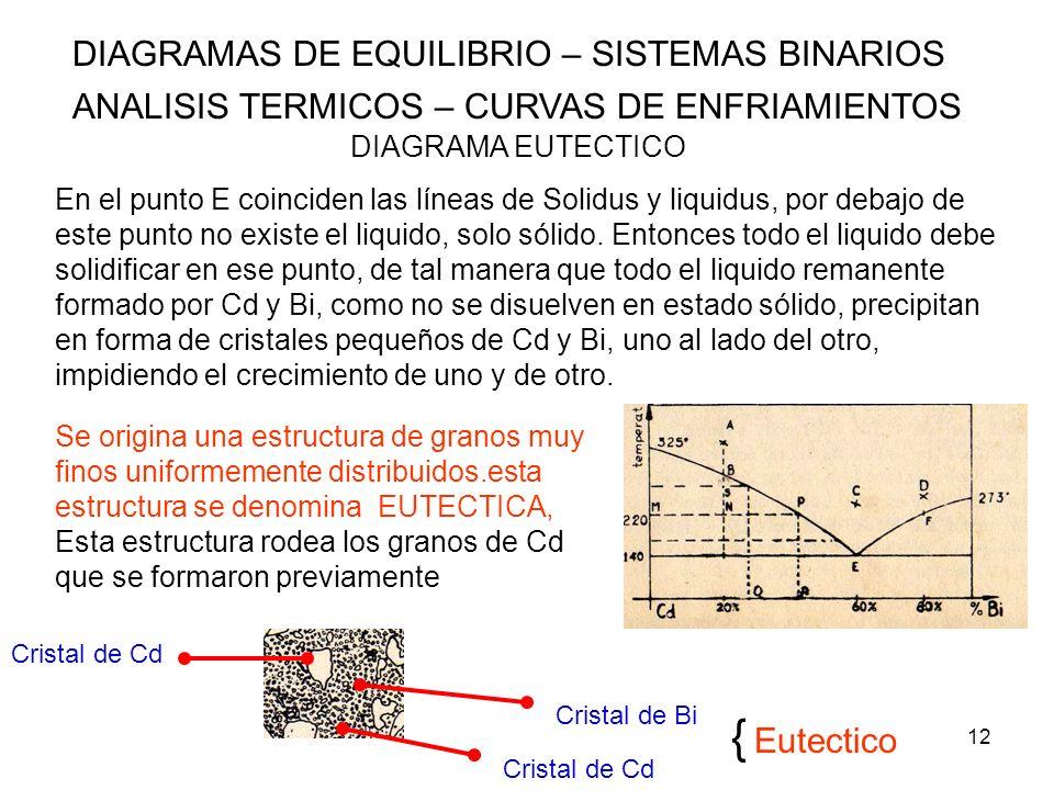{ Eutectico DIAGRAMAS DE EQUILIBRIO – SISTEMAS BINARIOS