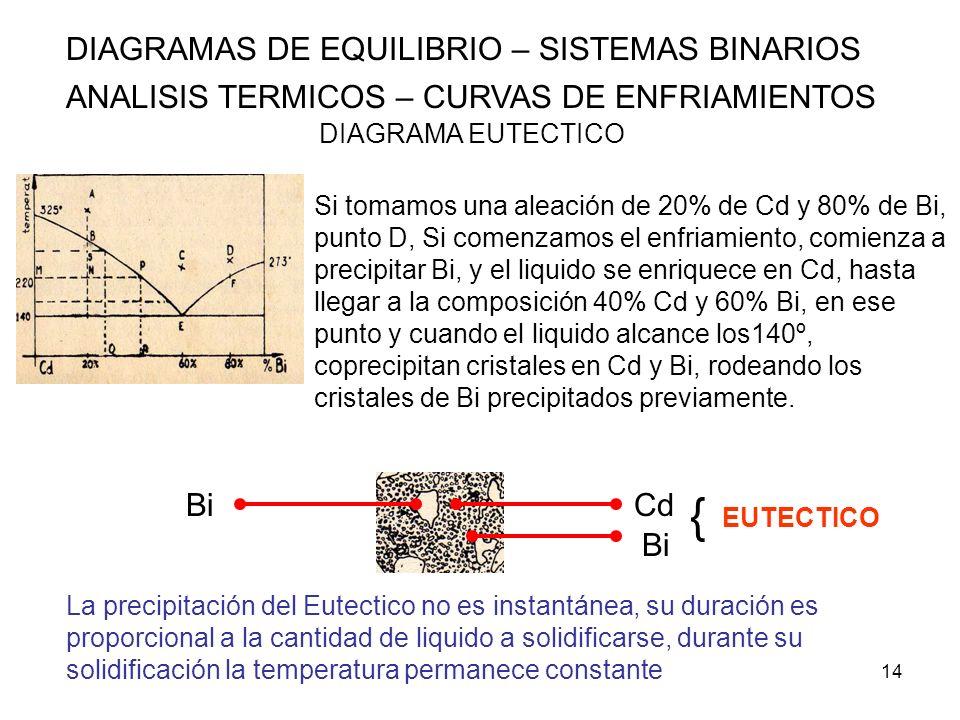 { DIAGRAMAS DE EQUILIBRIO – SISTEMAS BINARIOS