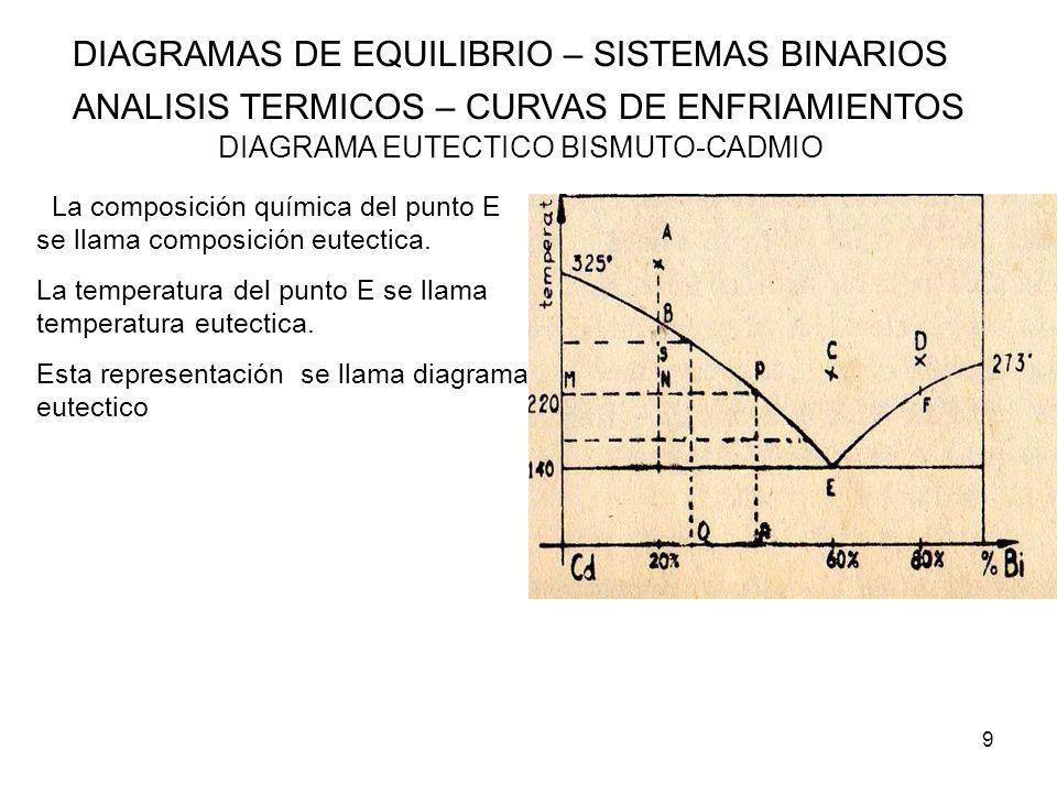 DIAGRAMA EUTECTICO BISMUTO-CADMIO