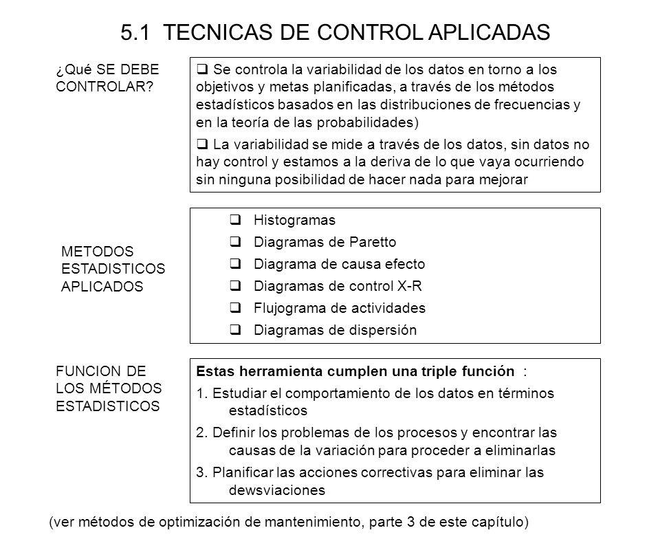 5.1 TECNICAS DE CONTROL APLICADAS