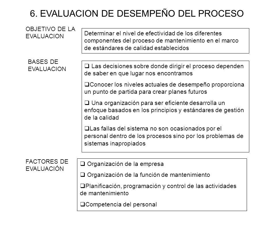 6. EVALUACION DE DESEMPEÑO DEL PROCESO
