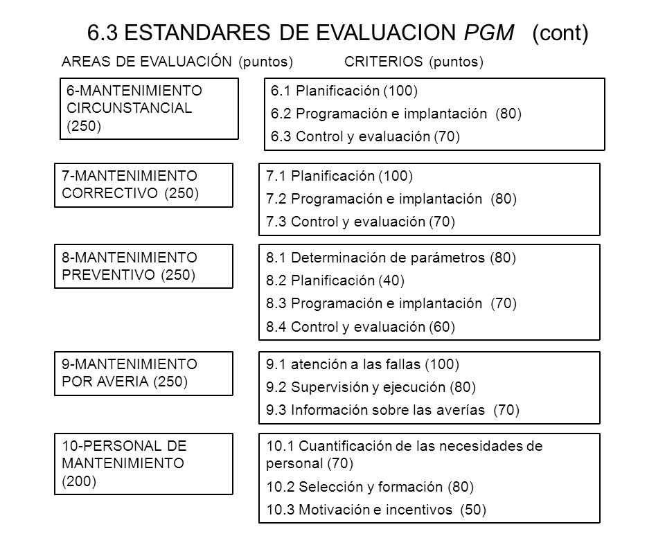 6.3 ESTANDARES DE EVALUACION PGM (cont)