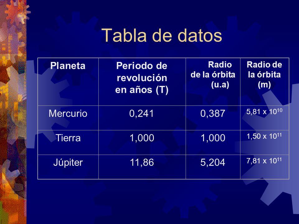 Tabla de datos Planeta Periodo de revolución en años (T) Mercurio