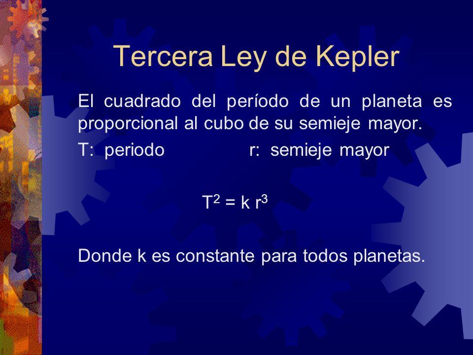 Tercera Ley de KeplerEl cuadrado del período de un planeta es proporcional al cubo de su semieje mayor.