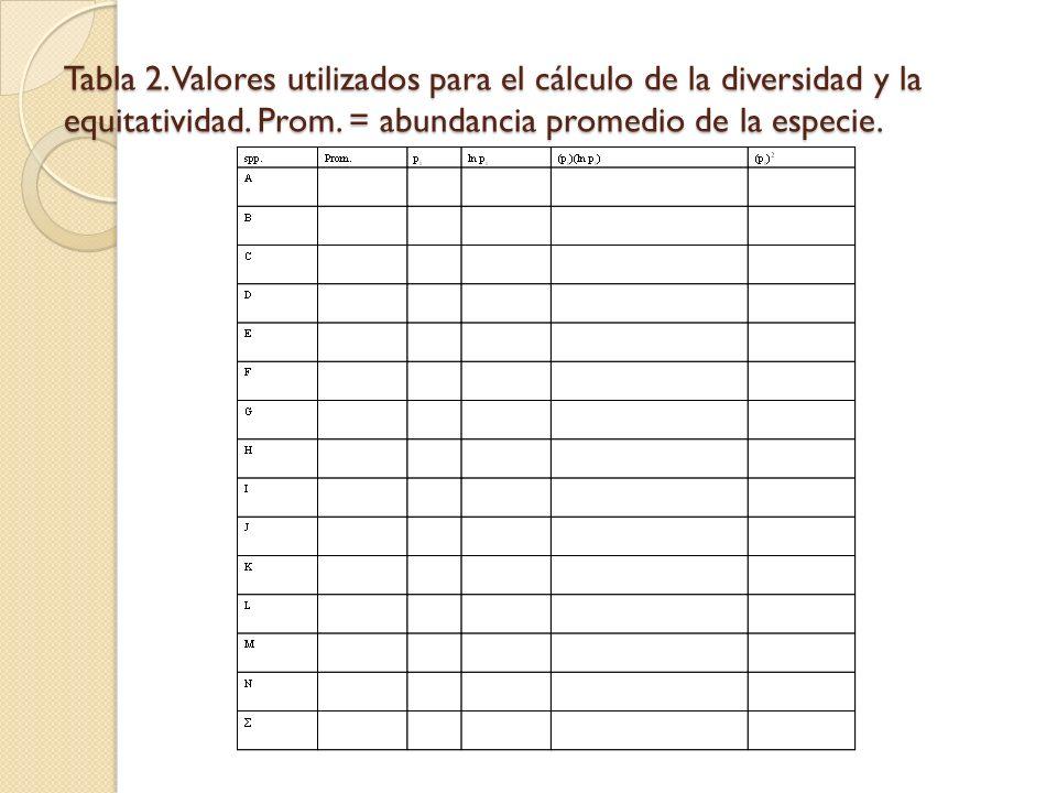 Tabla 2. Valores utilizados para el cálculo de la diversidad y la equitatividad.