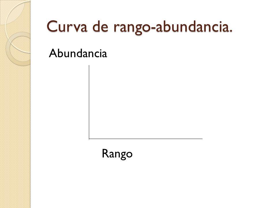 Curva de rango-abundancia.