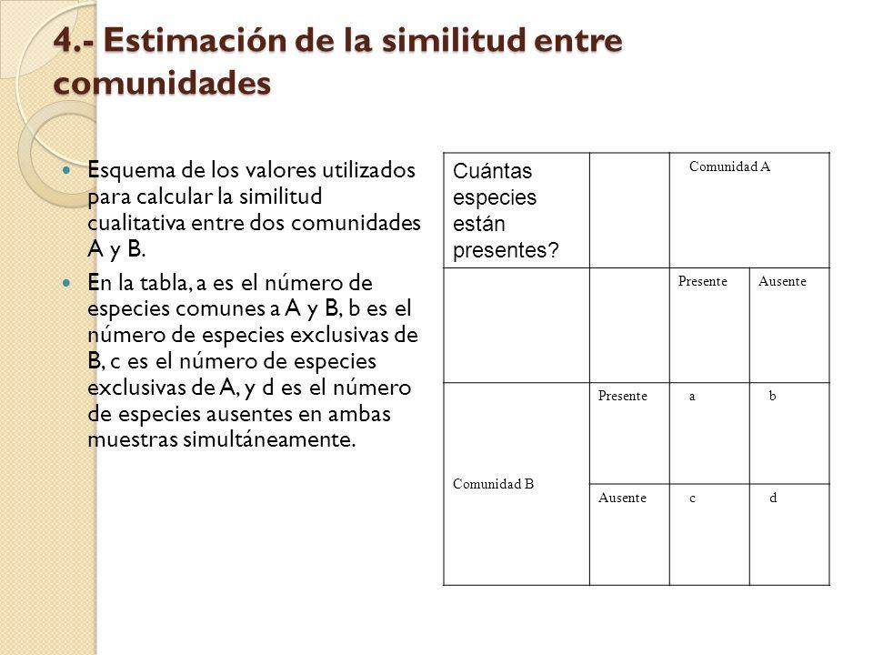 4.- Estimación de la similitud entre comunidades