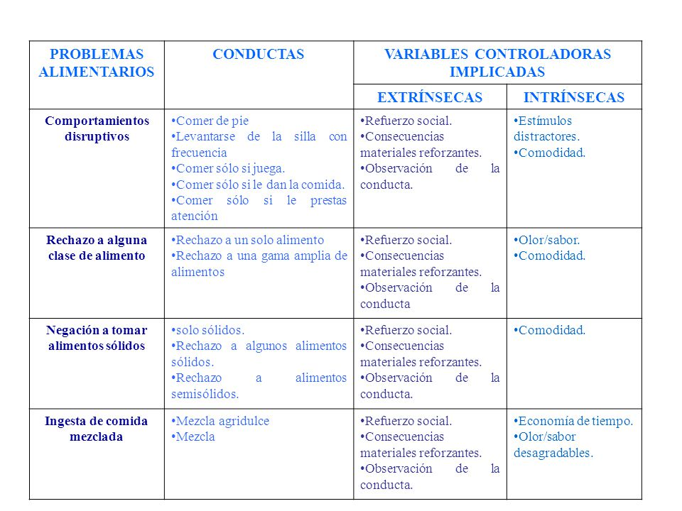 PROBLEMAS ALIMENTARIOS CONDUCTAS VARIABLES CONTROLADORAS IMPLICADAS