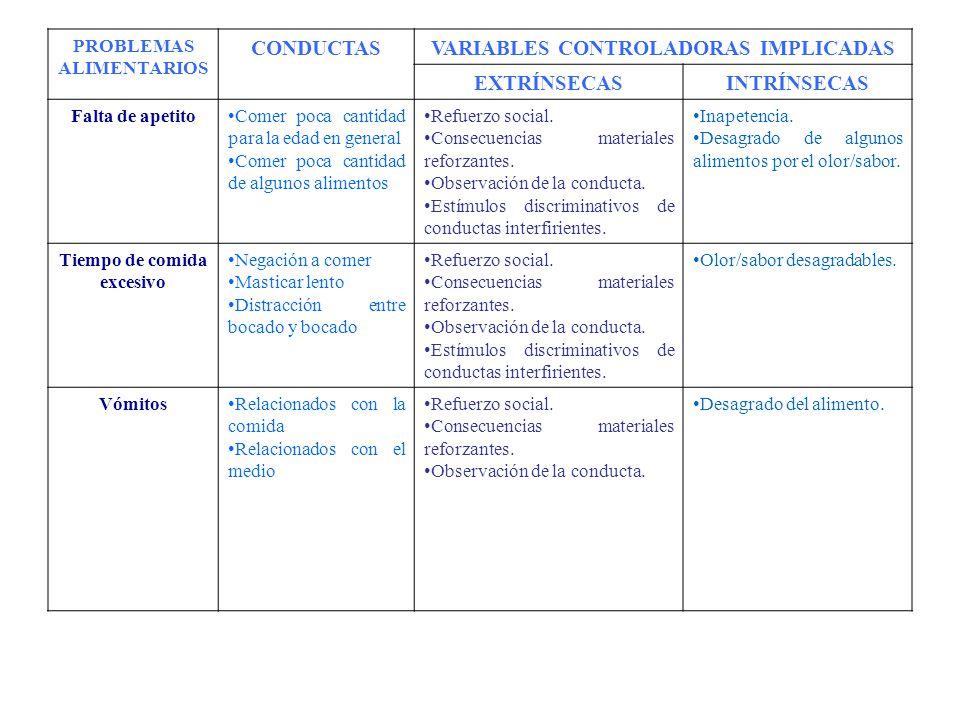 CONDUCTAS VARIABLES CONTROLADORAS IMPLICADAS EXTRÍNSECAS INTRÍNSECAS