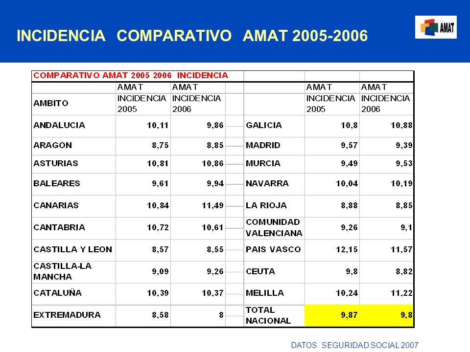 INCIDENCIA COMPARATIVO AMAT 2005-2006