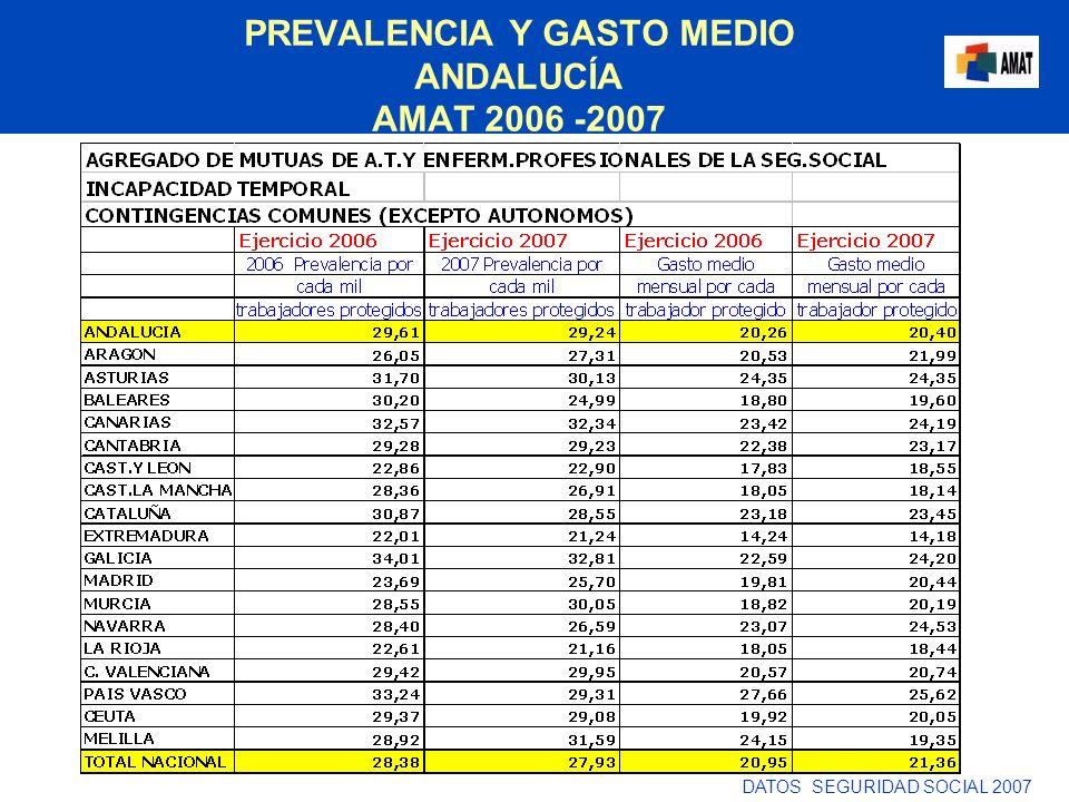 PREVALENCIA Y GASTO MEDIO ANDALUCÍA AMAT 2006 -2007