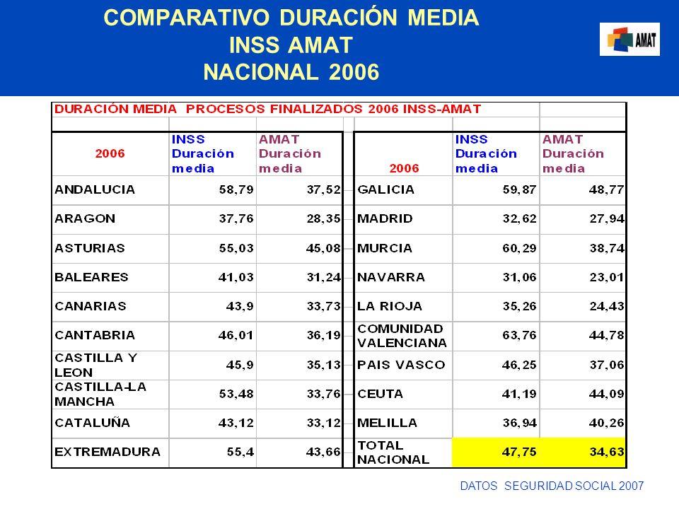COMPARATIVO DURACIÓN MEDIA INSS AMAT NACIONAL 2006