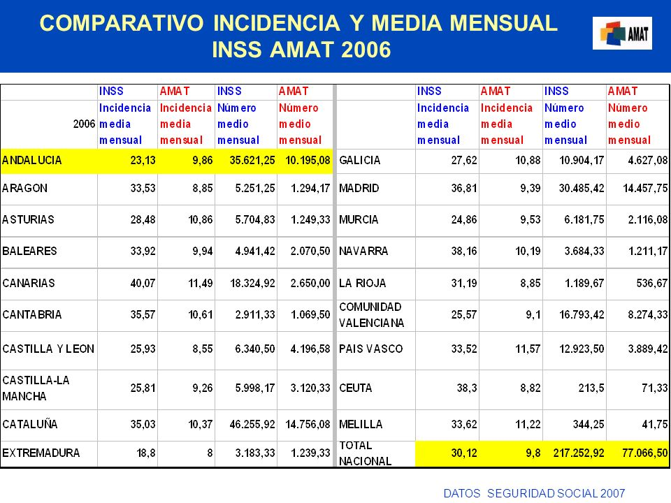 COMPARATIVO INCIDENCIA Y MEDIA MENSUAL INSS AMAT 2006
