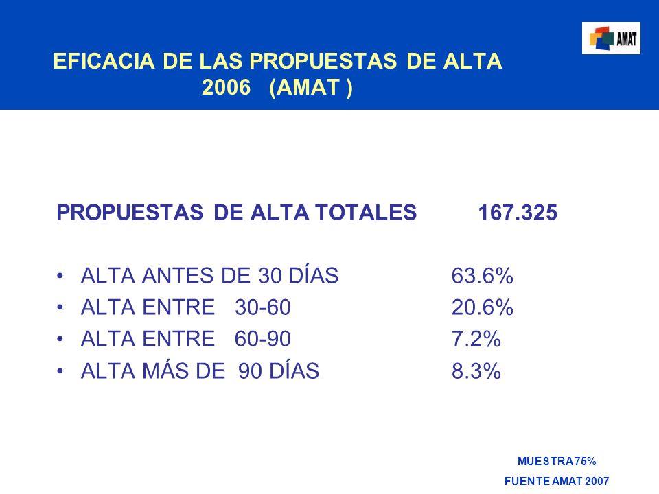EFICACIA DE LAS PROPUESTAS DE ALTA 2006 (AMAT )