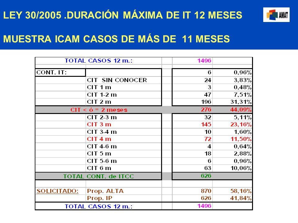 LEY 30/2005. DURACIÓN MÁXIMA DE IT 12 MESES