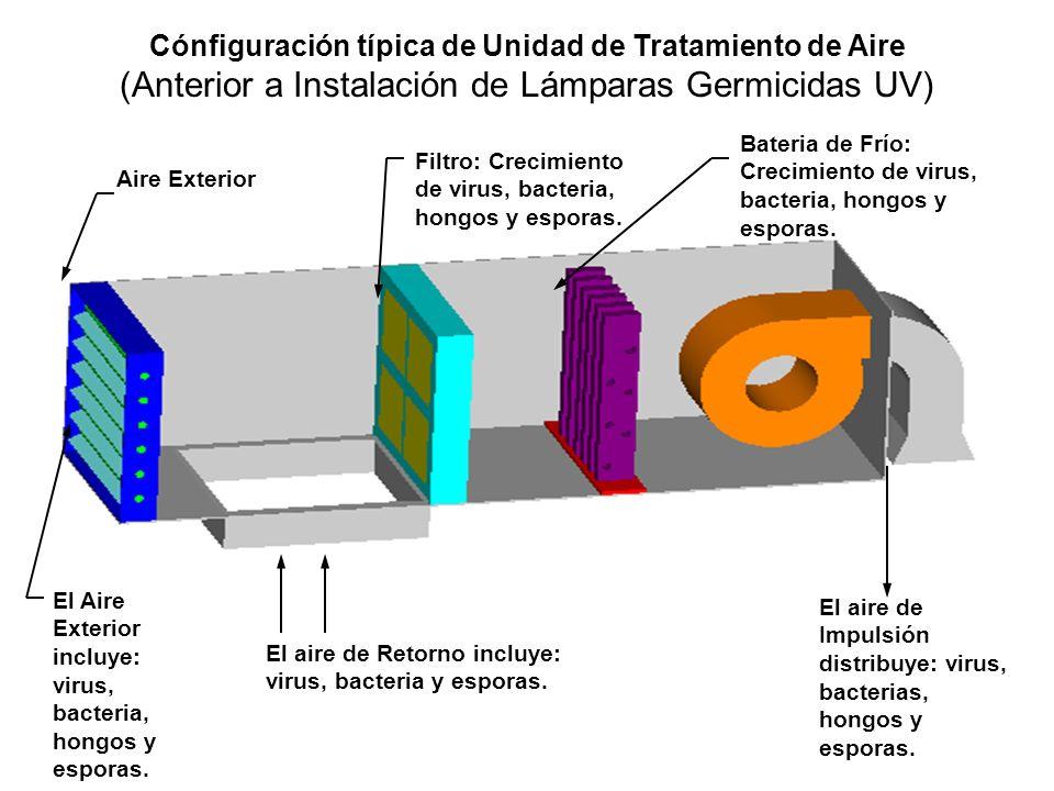 Cónfiguración típica de Unidad de Tratamiento de Aire (Anterior a Instalación de Lámparas Germicidas UV)