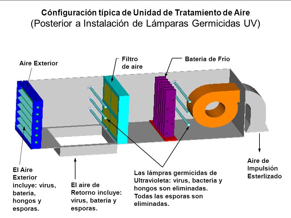 Cónfiguración típica de Unidad de Tratamiento de Aire (Posterior a Instalación de Lámparas Germicidas UV)