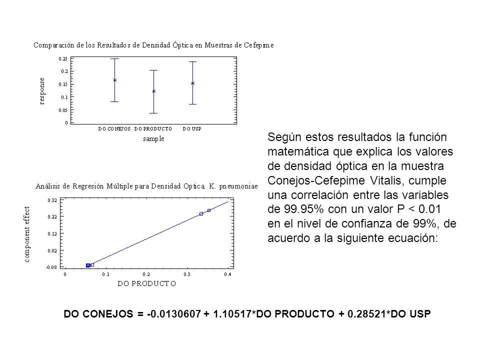 Según estos resultados la función matemática que explica los valores de densidad óptica en la muestra Conejos-Cefepime Vitalis, cumple una correlación entre las variables de 99.95% con un valor P < 0.01 en el nivel de confianza de 99%, de acuerdo a la siguiente ecuación: