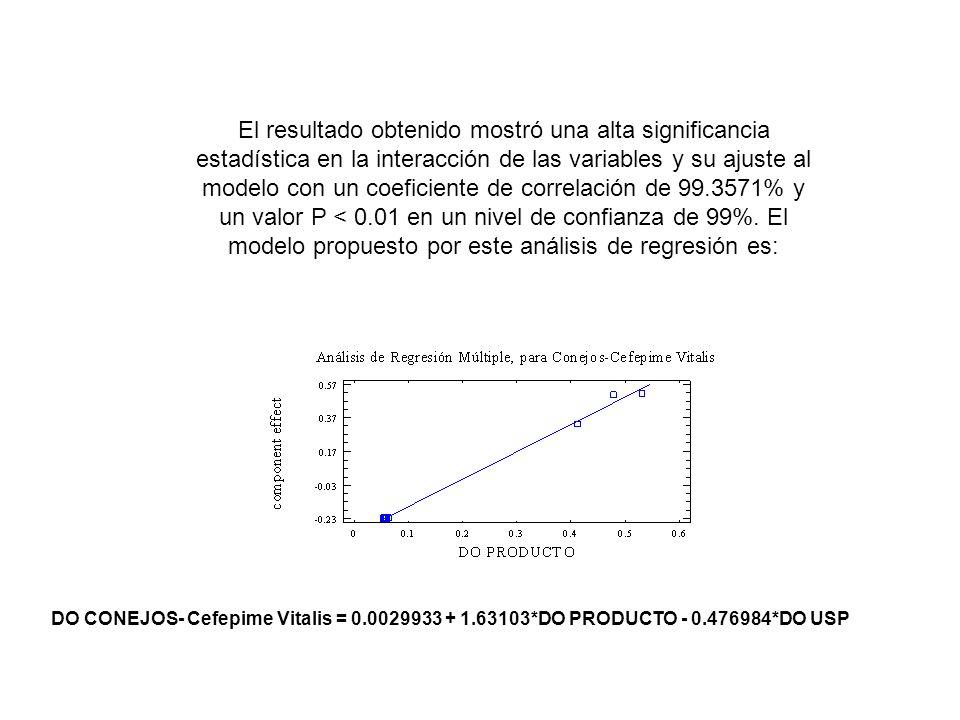 El resultado obtenido mostró una alta significancia estadística en la interacción de las variables y su ajuste al modelo con un coeficiente de correlación de 99.3571% y un valor P < 0.01 en un nivel de confianza de 99%. El modelo propuesto por este análisis de regresión es: