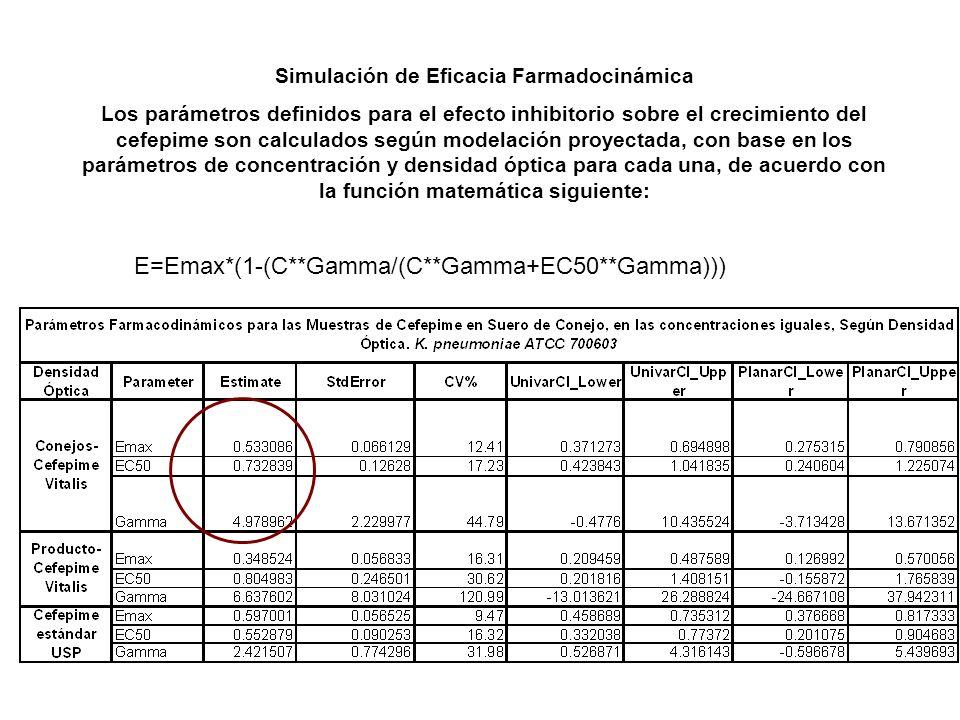 Simulación de Eficacia Farmadocinámica