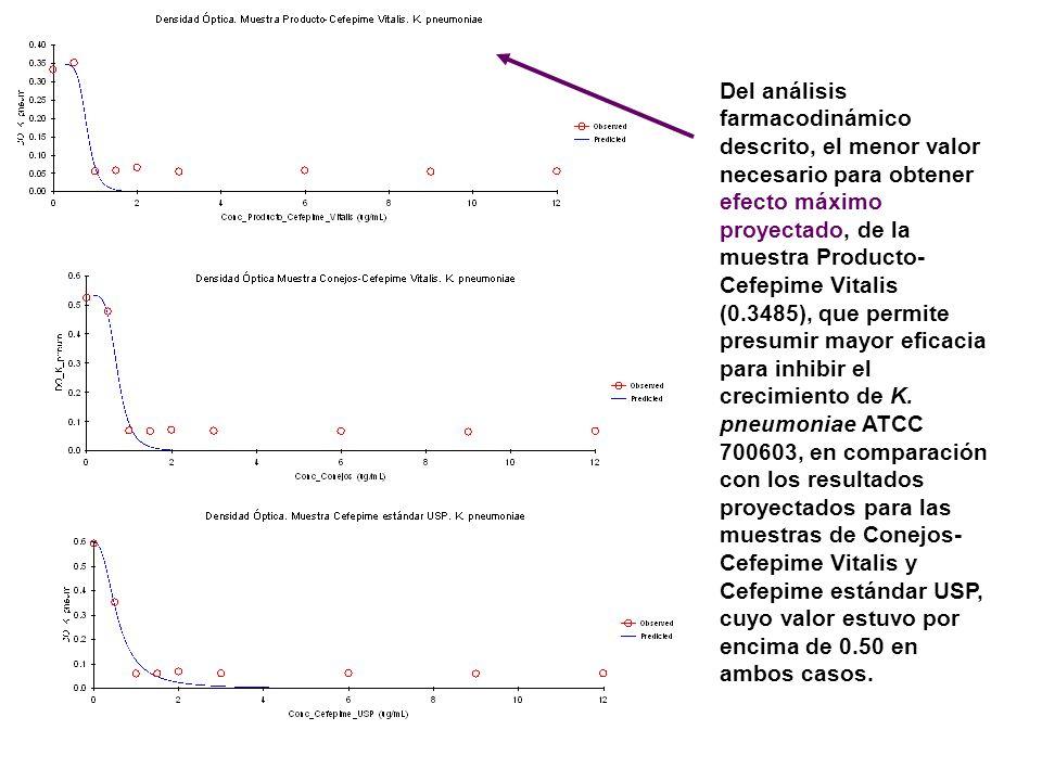 Del análisis farmacodinámico descrito, el menor valor necesario para obtener efecto máximo proyectado, de la muestra Producto-Cefepime Vitalis (0.3485), que permite presumir mayor eficacia para inhibir el crecimiento de K.