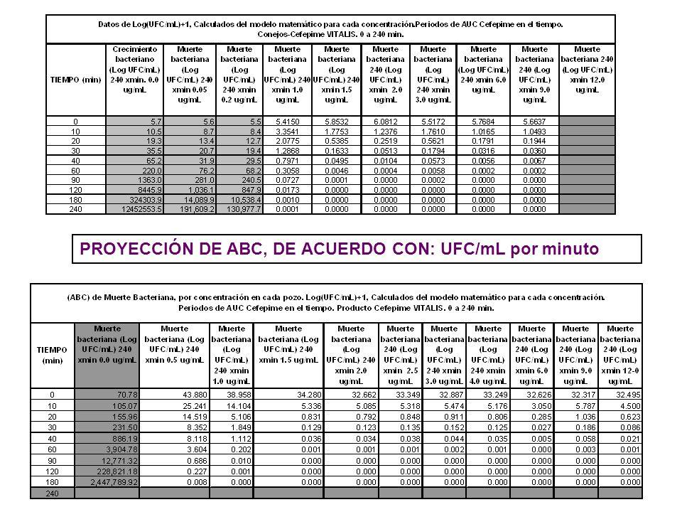 PROYECCIÓN DE ABC, DE ACUERDO CON: UFC/mL por minuto