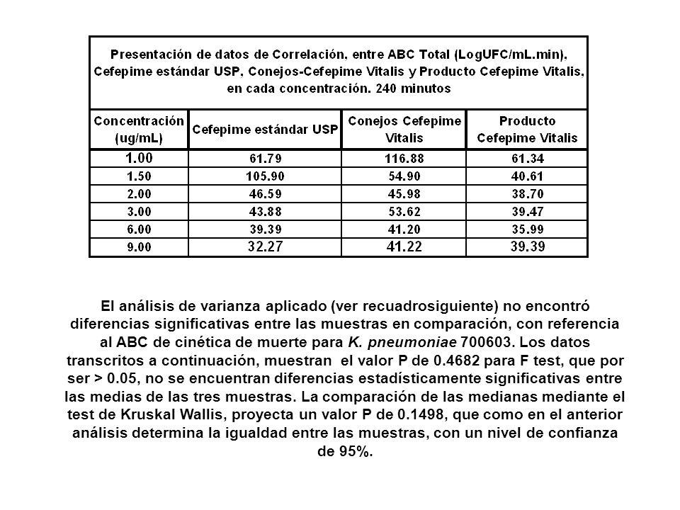 El análisis de varianza aplicado (ver recuadrosiguiente) no encontró diferencias significativas entre las muestras en comparación, con referencia al ABC de cinética de muerte para K.