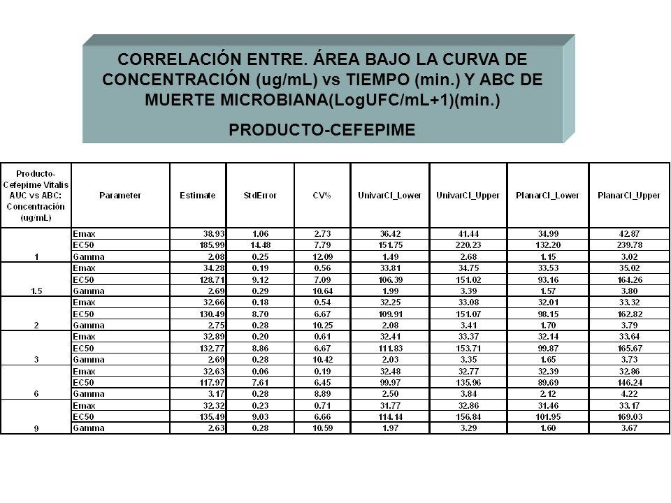 CORRELACIÓN ENTRE. ÁREA BAJO LA CURVA DE CONCENTRACIÓN (ug/mL) vs TIEMPO (min.) Y ABC DE MUERTE MICROBIANA(LogUFC/mL+1)(min.)