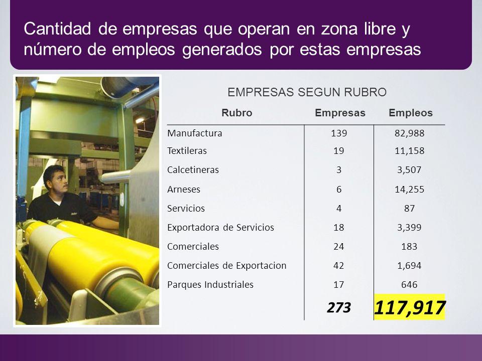 Cantidad de empresas que operan en zona libre y número de empleos generados por estas empresas