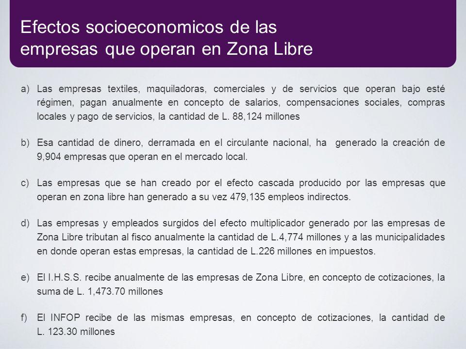 Efectos socioeconomicos de las empresas que operan en Zona Libre