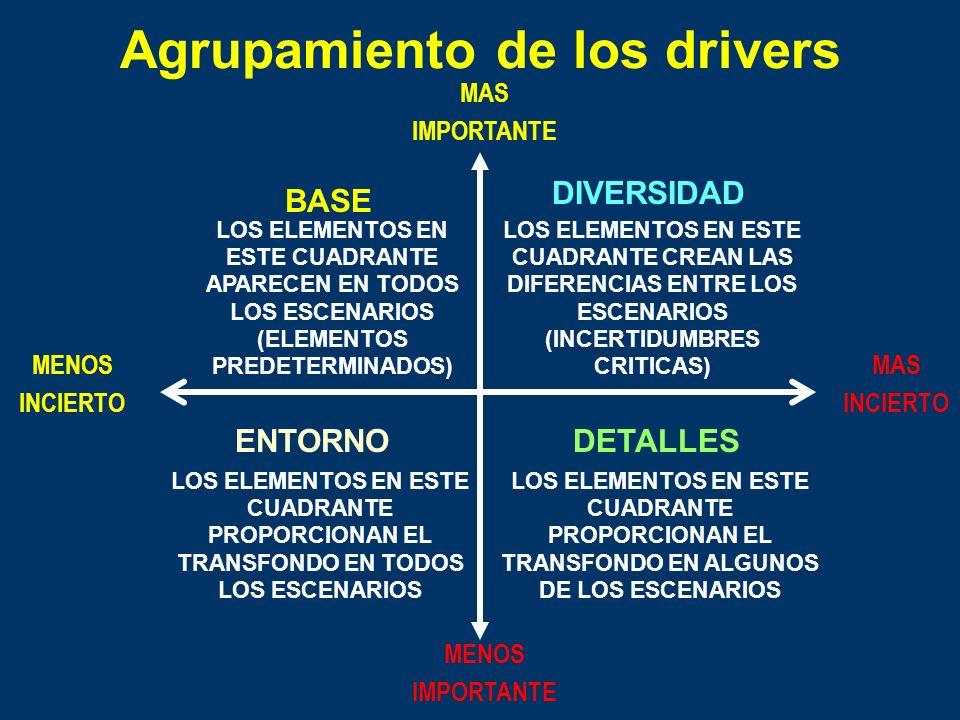 Agrupamiento de los drivers