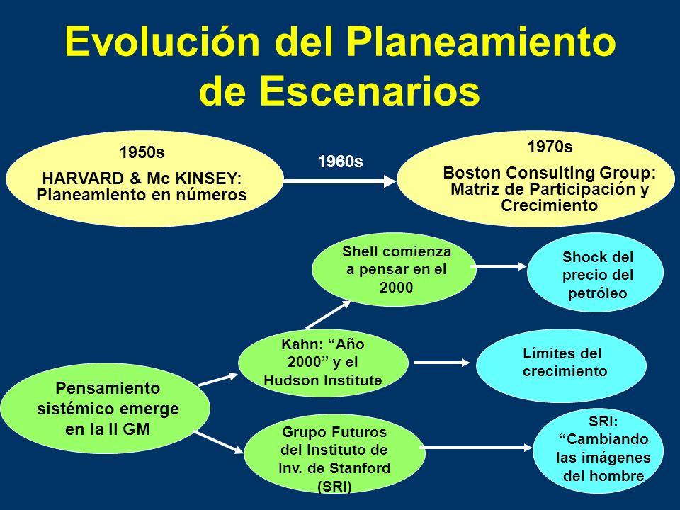 Evolución del Planeamiento de Escenarios
