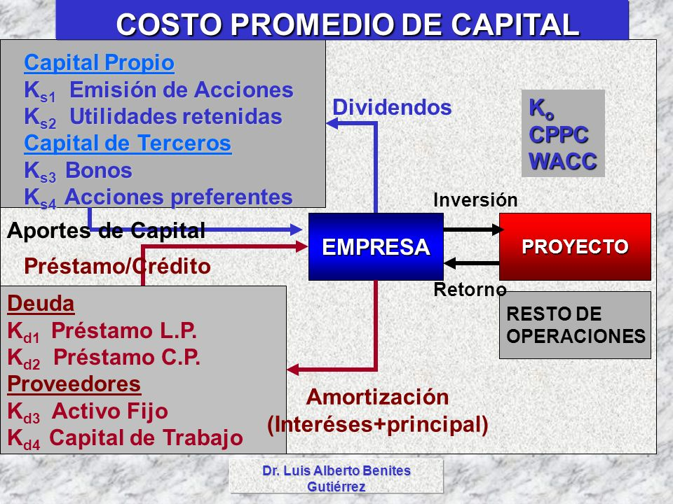 COSTO PROMEDIO DE CAPITAL