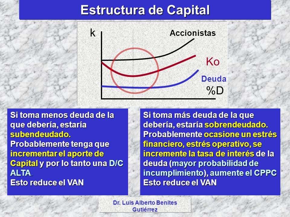 Dr. Luis Alberto Benites Gutiérrez