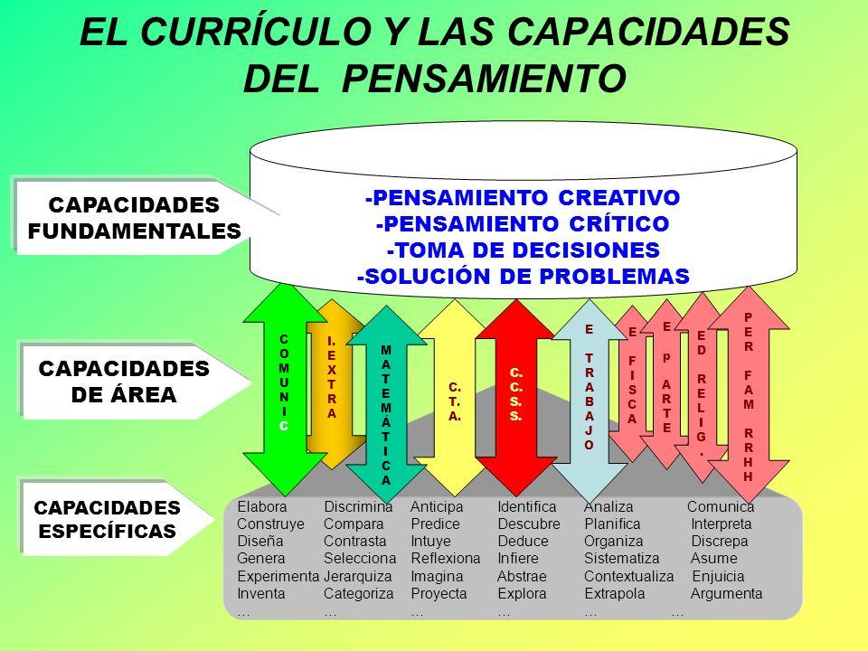 EL CURRÍCULO Y LAS CAPACIDADES DEL PENSAMIENTO