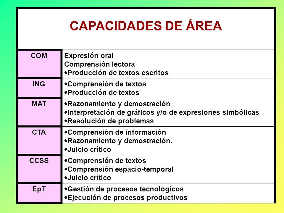 CAPACIDADES DE ÁREA COM Expresión oral Comprensión lectora