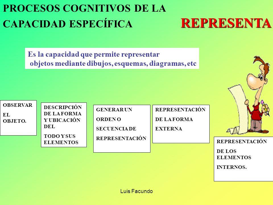 PROCESOS COGNITIVOS DE LA CAPACIDAD ESPECÍFICA REPRESENTA