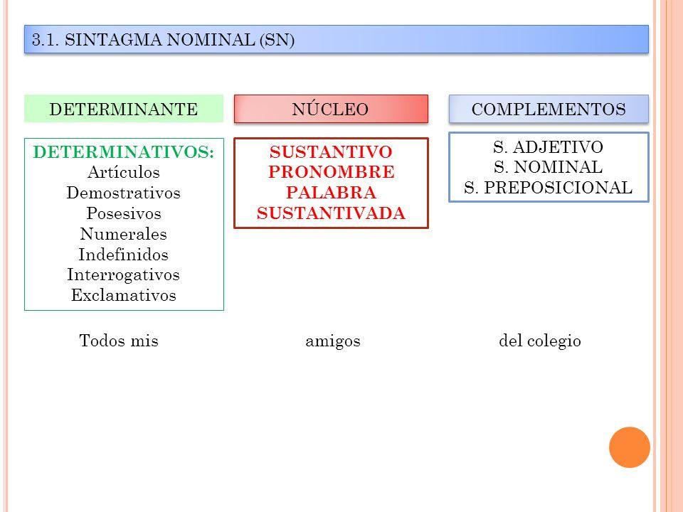 3.1. SINTAGMA NOMINAL (SN) DETERMINANTE. NÚCLEO. COMPLEMENTOS. S. ADJETIVO. S. NOMINAL. S. PREPOSICIONAL.