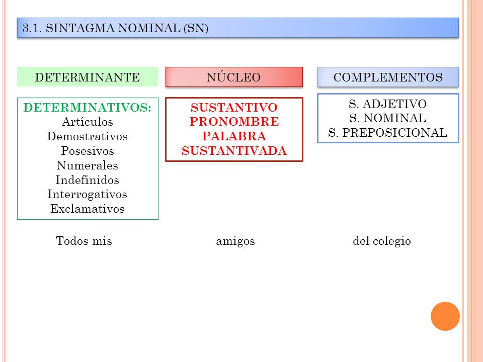 3.1. SINTAGMA NOMINAL (SN)DETERMINANTE. NÚCLEO. COMPLEMENTOS. S. ADJETIVO. S. NOMINAL. S. PREPOSICIONAL.