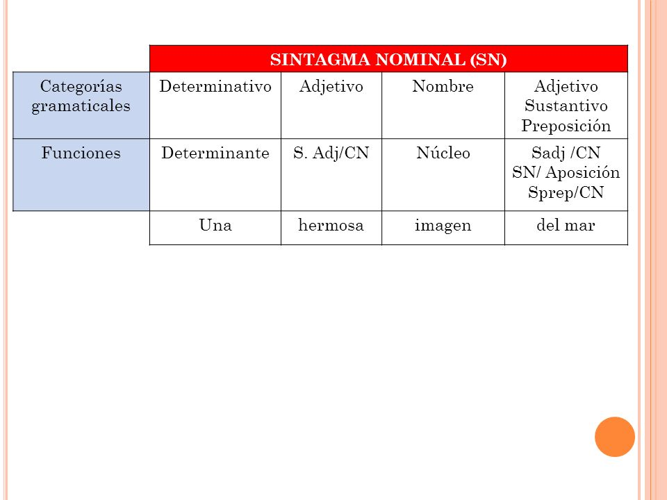 SINTAGMA NOMINAL (SN) Categorías. gramaticales. Determinativo. Adjetivo. Nombre. Sustantivo. Preposición.